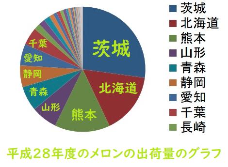 平成28年度のメロンの出荷量のグラフ