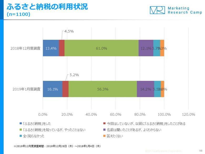 2018年にふるさと納税をした人は16.1%…Eコマース&アプリコマース月次定点調査
