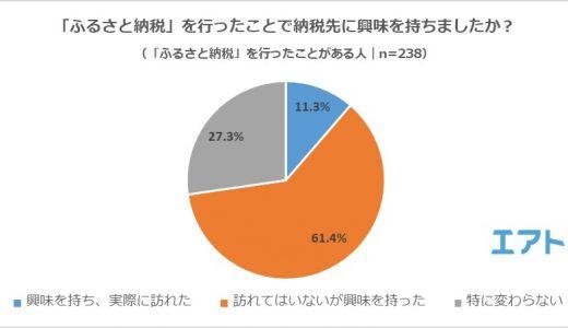 7割以上が「ふるさと納税をしたことで納税先に興味を持った」と回答