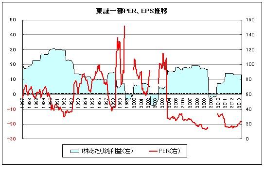 東証一部上場前企業の平均一株利益の推移