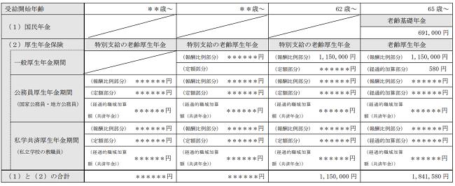 老齢年金の種類と見込額(1年間の受取見込額)