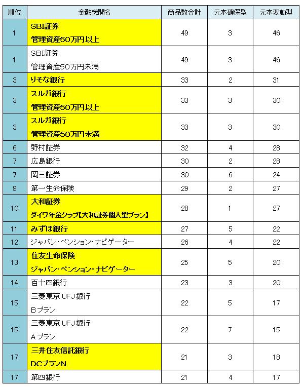 確定 年金 銀行 住友 信託 三井 拠出