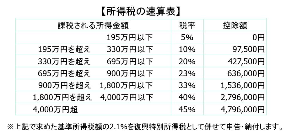 ③所得税の速算表