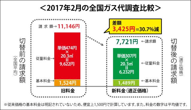 <2017年2月の全国ガス代調査比較>