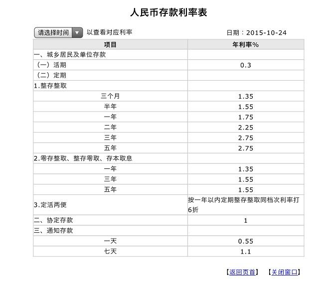 中国工商銀行利率