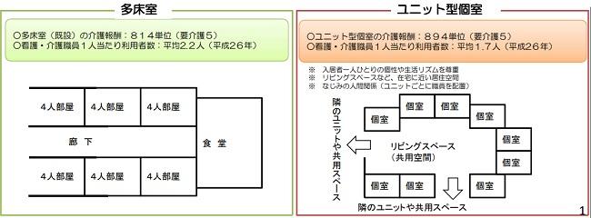 多床室とユニット型個室