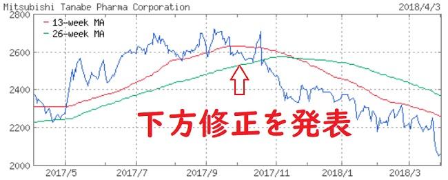 田辺三菱製薬チャート