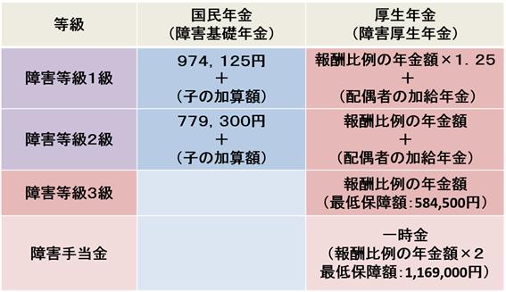 障害年金の種類と年金額(平成30年度価格)