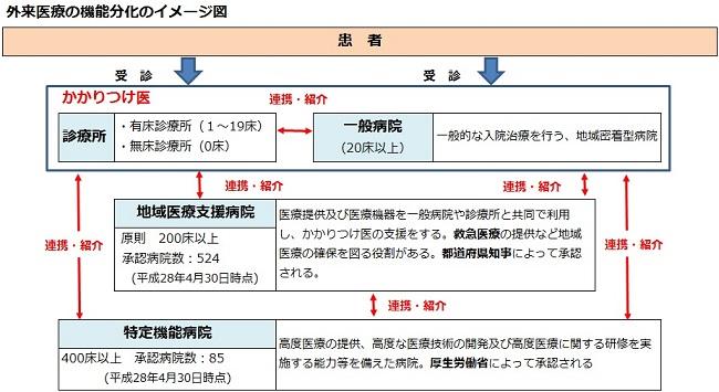 外来医療の機能分化のイメージ