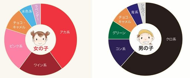 ランドセルの人気カラー