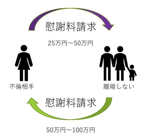慰謝料パターン4