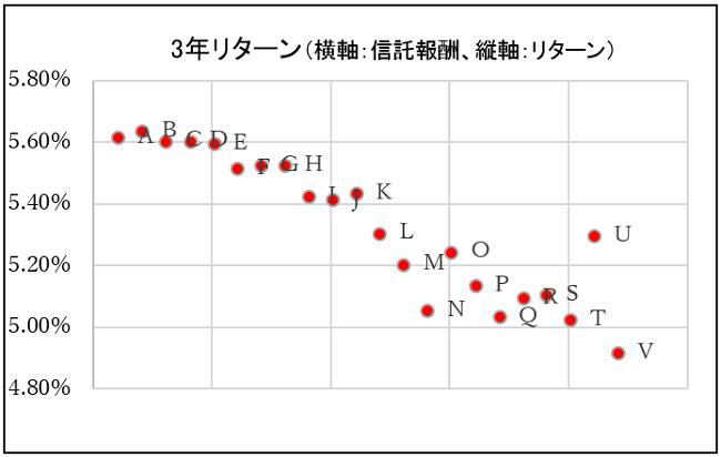 グラフ3:3年リターン