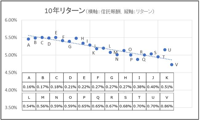 グラフ1:10年リターン