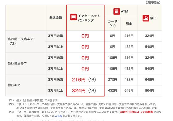 振込手数料例(三菱UFJ銀行)