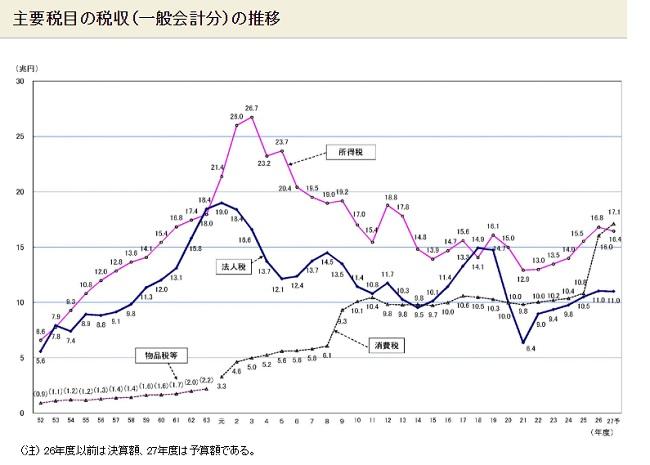 主要税目の税収(一般会計分)の推移