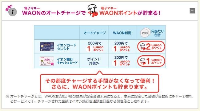 オートチャージでも200円で1WAON