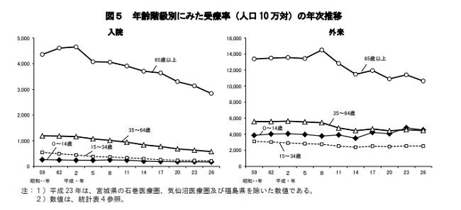 厚生労働省、平成26年患者調査より受療率