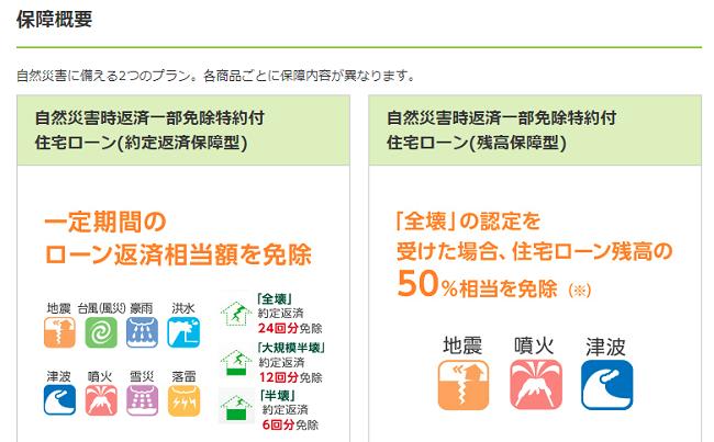 三井住友銀行の自然災害時返済一部免除特約付住宅ローン