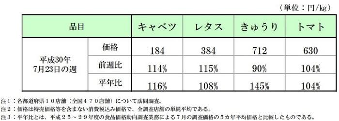 食品価格動向調査(野菜)