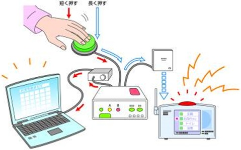 意思伝達装置のイメージ図