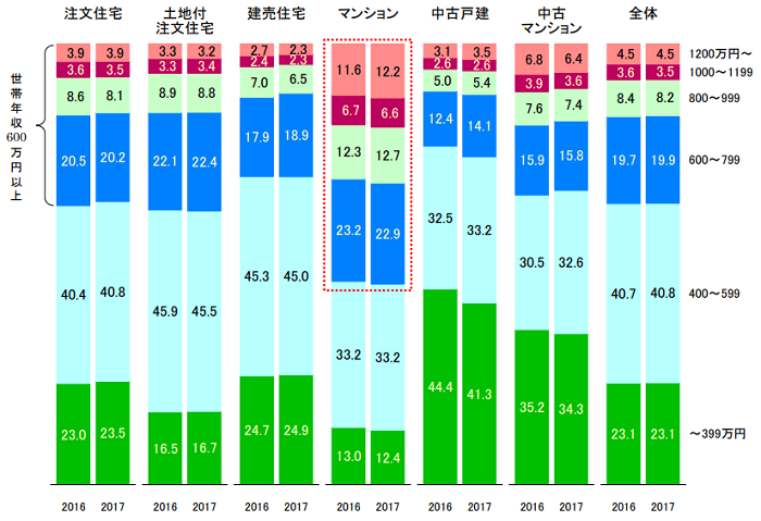 世帯年収の構成比