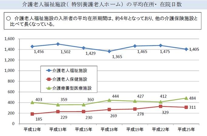 介護老人施設の平均在所