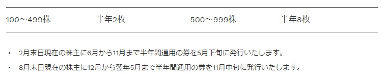 東宝シネマの映画鑑賞割引券