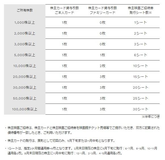 東宝シネマの株主優待券