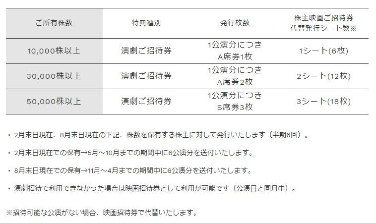 東宝の演劇鑑賞券