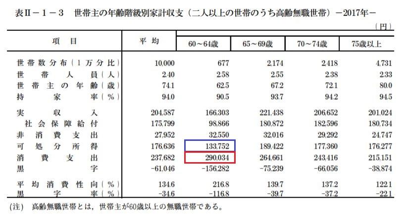 総務省統計局「家計調査報告」