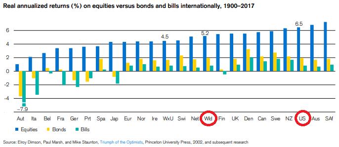 画像③クレディスイスPDF11ページ目 株式は世界を見ても債券よりも高いリターンを出してきた1900-2017