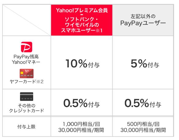 ペイペイ キャンペーン 1000 円