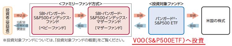 S&p 500 etf バンガード