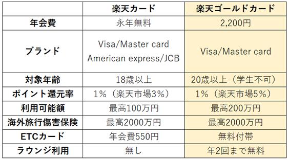 楽天カードとゴールドカードの比較