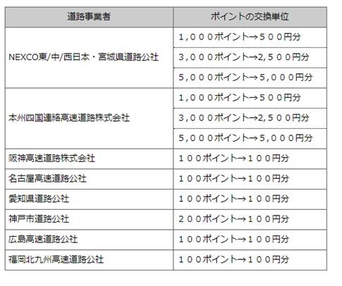 ポイントがついた年度(4月~翌3月)の翌年の3月まで