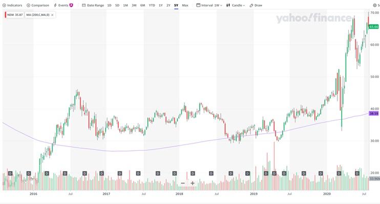 ゴールド 株価 バリック