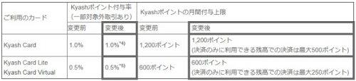 Kyashのポイント付与が変更