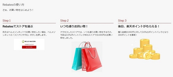 お買い物の始め方